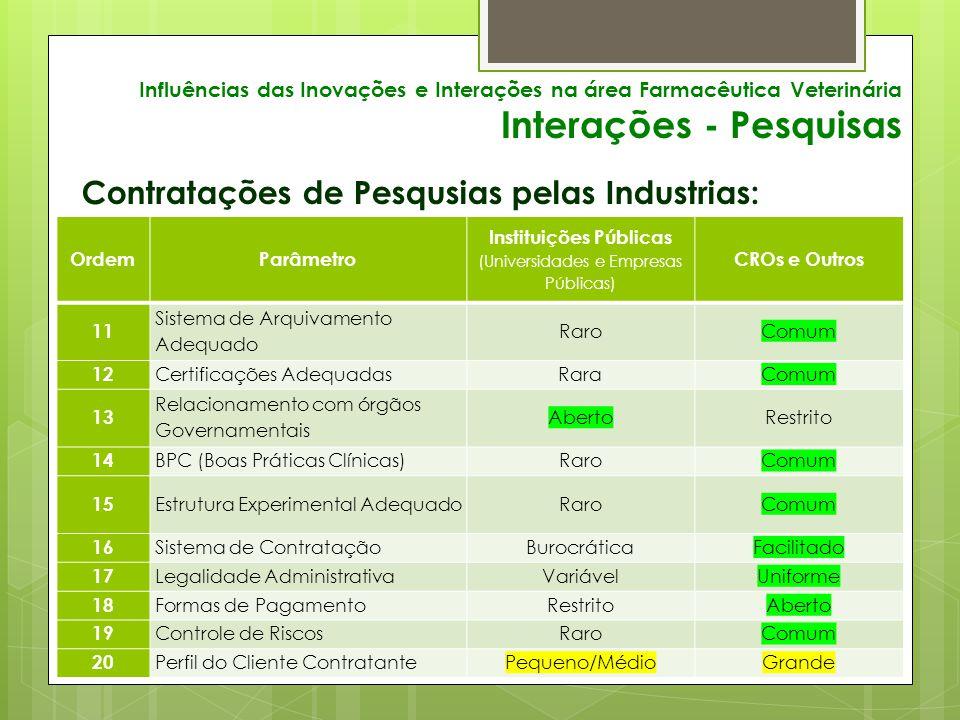 Influências das Inovações e Interações na área Farmacêutica Veterinária Interações - Pesquisas Contratações de Pesqusias pelas Industrias: OrdemParâmetro Instituições Públicas (Universidades e Empresas Públicas) CROs e Outros 11 Sistema de Arquivamento Adequado RaroComum 12 Certificações AdequadasRaraComum 13 Relacionamento com órgãos Governamentais AbertoRestrito 14 BPC (Boas Práticas Clínicas)RaroComum 15 Estrutura Experimental AdequadoRaroComum 16 Sistema de ContrataçãoBurocráticaFacilitado 17 Legalidade AdministrativaVariávelUniforme 18 Formas de PagamentoRestritoAberto 19 Controle de RiscosRaroComum 20 Perfil do Cliente ContratantePequeno/MédioGrande