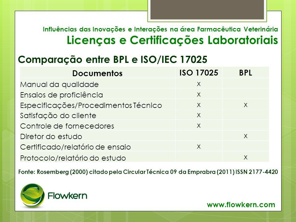 Influências das Inovações e Interações na área Farmacêutica Veterinária Licenças e Certificações Laboratoriais Comparação entre BPL e ISO/IEC 17025 www.flowkern.com Documentos ISO 17025BPL Manual da qualidade x Ensaios de proficiência x Especificações/Procedimentos Técnico xx Satisfação do cliente x Controle de fornecedores x Diretor do estudo x Certificado/relatório de ensaio x Protocolo/relatório do estudo x Fonte: Rosemberg (2000) citado pela Circular Técnica 09 da Emprabra (2011) ISSN 2177-4420