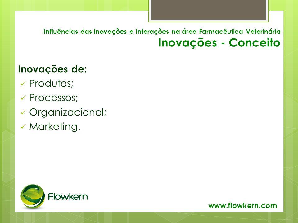 Influências das Inovações e Interações na área Farmacêutica Veterinária Inovações - Conceito Inovações de: Produtos; Processos; Organizacional; Marketing.