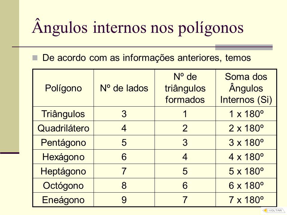 Ângulos internos nos polígonos De acordo com as informações anteriores, temos PolígonoNº de lados Nº de triângulos formados Soma dos Ângulos Internos