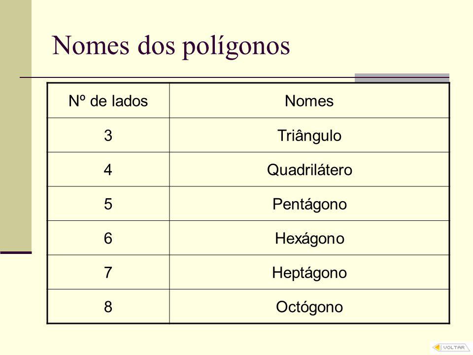 Nomes dos polígonos Nº de ladosNomes 3Triângulo 4Quadrilátero 5Pentágono 6Hexágono 7Heptágono 8Octógono
