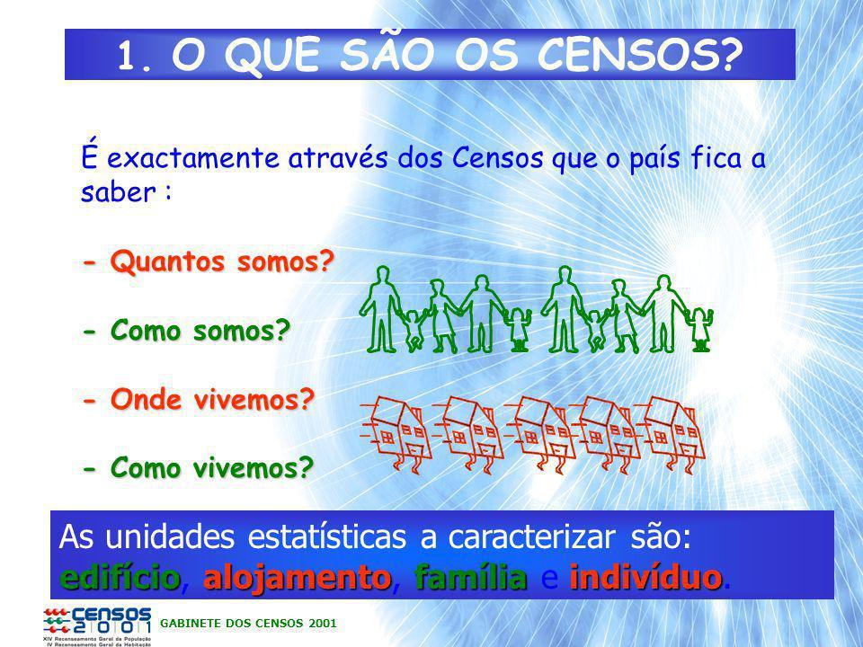 GABINETE DOS CENSOS 2001 1. O QUE SÃO OS CENSOS? É exactamente através dos Censos que o país fica a saber : - Quantos somos? - Como somos? - Onde vive