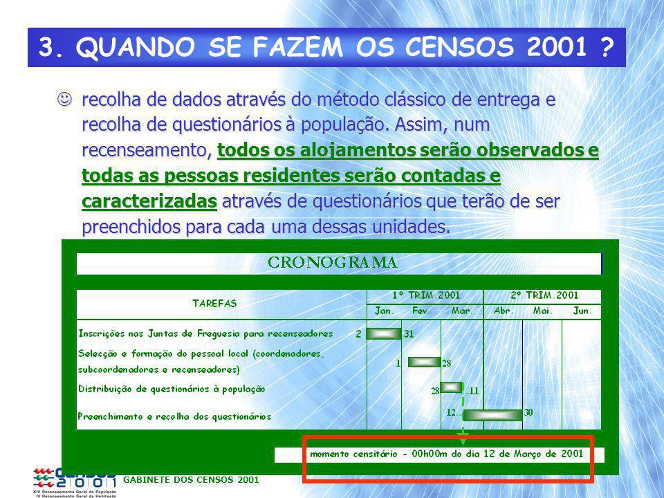 GABINETE DOS CENSOS 2001 3. QUANDO SE FAZEM OS CENSOS 2001 ? recolha de dados através do método clássico de entrega e recolha de questionários à popul