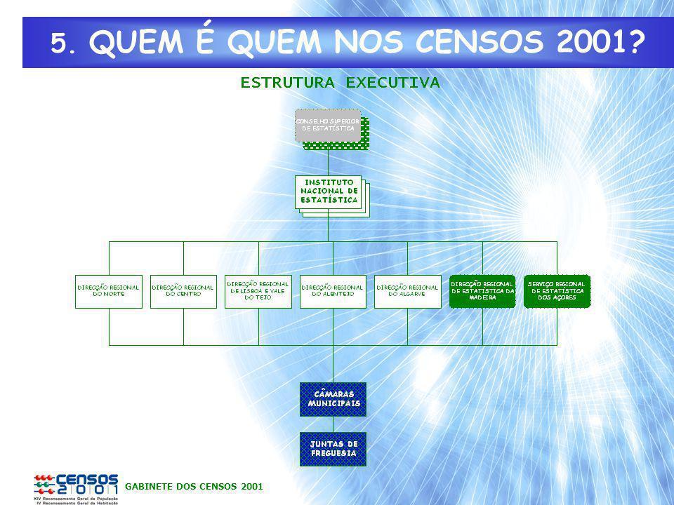 GABINETE DOS CENSOS 2001 5. QUEM É QUEM NOS CENSOS 2001?