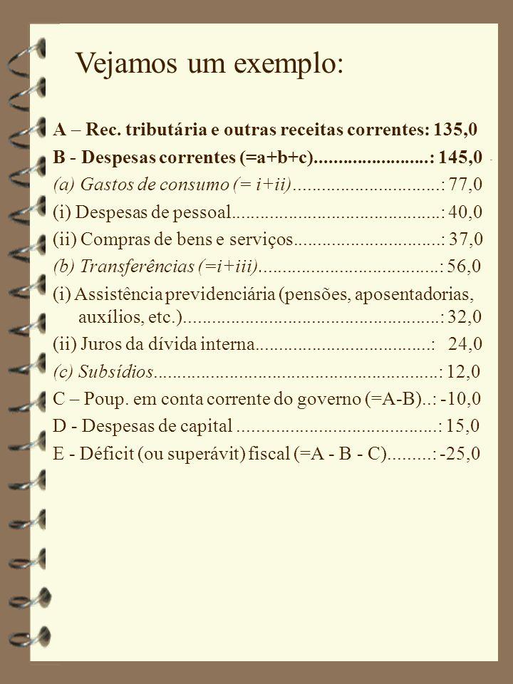 Vejamos um exemplo: A – Rec. tributária e outras receitas correntes: 135,0 B - Despesas correntes (=a+b+c)........................: 145,0 (a) Gastos d