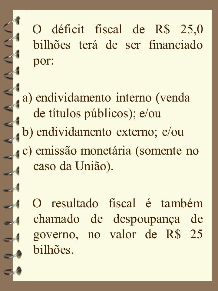 O déficit fiscal de R$ 25,0 bilhões terá de ser financiado por: a) endividamento interno (venda de títulos públicos); e/ou b) endividamento externo; e