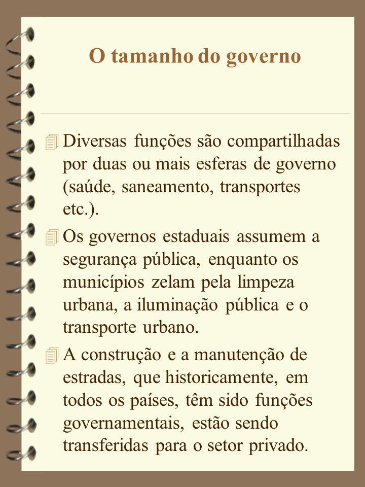 O tamanho do governo 4 Diversas funções são compartilhadas por duas ou mais esferas de governo (saúde, saneamento, transportes etc.). 4 Os governos es
