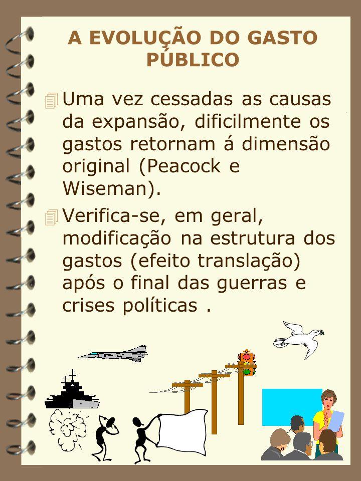 A EVOLUÇÃO DO GASTO PÚBLICO 4 Uma vez cessadas as causas da expansão, dificilmente os gastos retornam á dimensão original (Peacock e Wiseman). 4 Verif