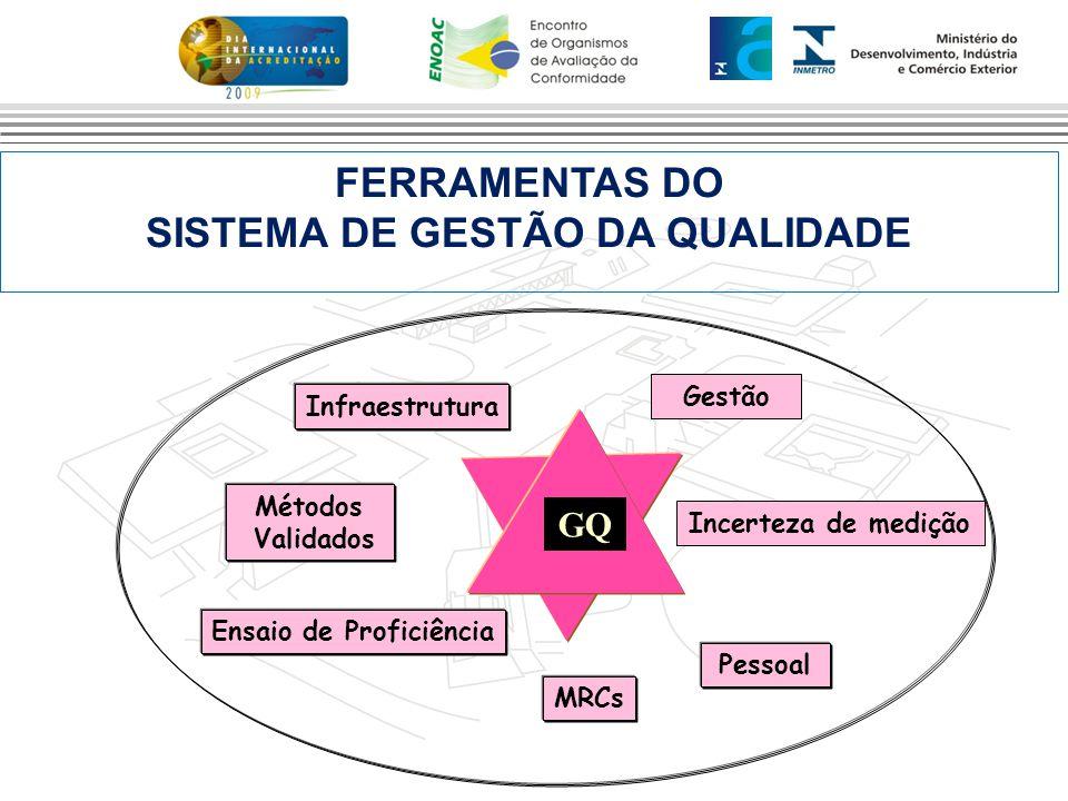 FERRAMENTAS DO SISTEMA DE GESTÃO DA QUALIDADE Gestão MRCs Ensaio de Proficiência Pessoal Infraestrutura Q GQ Incerteza de medição Métodos Validados