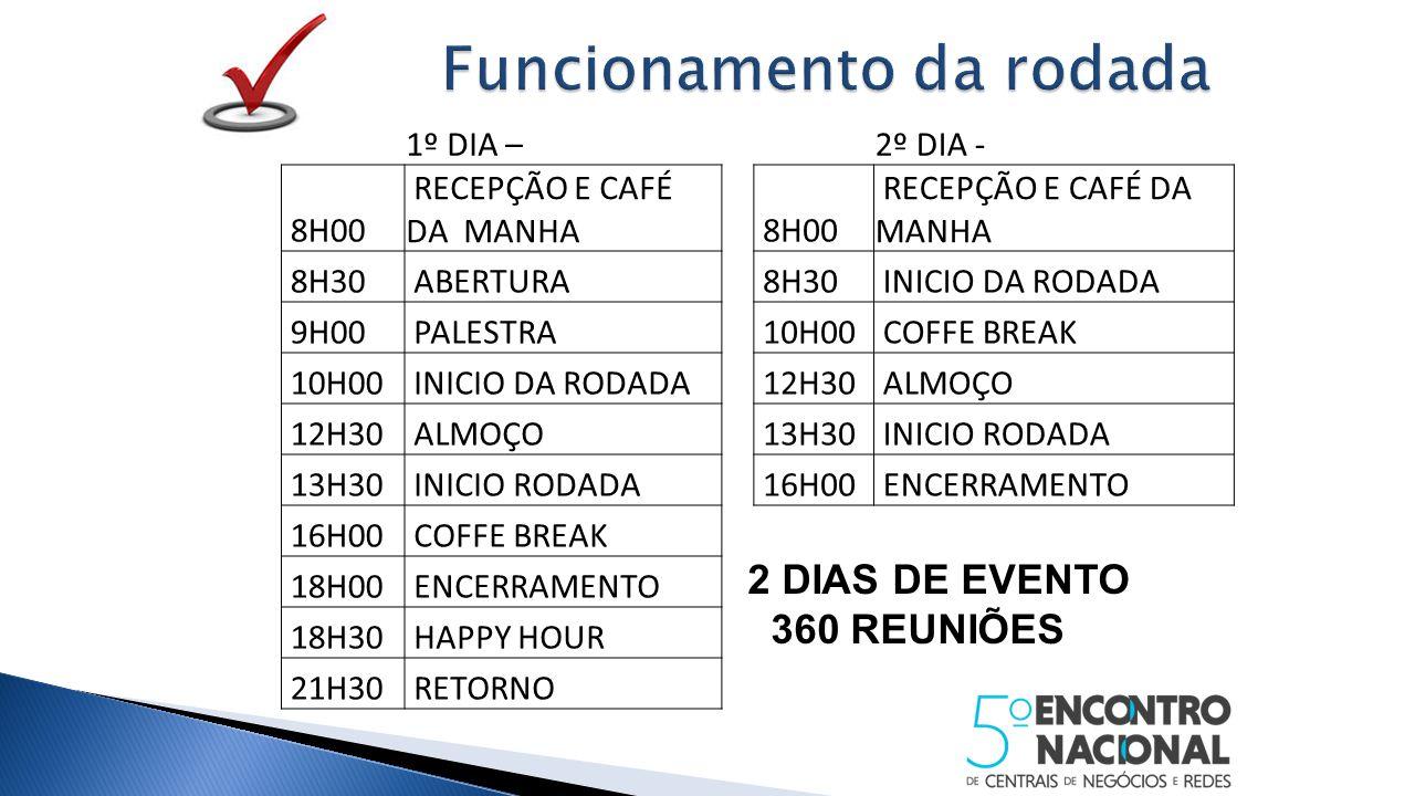 1º DIA –2º DIA - 8H00 RECEPÇÃO E CAFÉ DA MANHA 8H00 RECEPÇÃO E CAFÉ DA MANHA 8H30 ABERTURA 8H30 INICIO DA RODADA 9H00 PALESTRA 10H00 COFFE BREAK 10H00 INICIO DA RODADA 12H30 ALMOÇO 12H30 ALMOÇO 13H30 INICIO RODADA 13H30 INICIO RODADA 16H00 ENCERRAMENTO 16H00 COFFE BREAK 18H00 ENCERRAMENTO 18H30 HAPPY HOUR 21H30 RETORNO 2 DIAS DE EVENTO 360 REUNIÕES