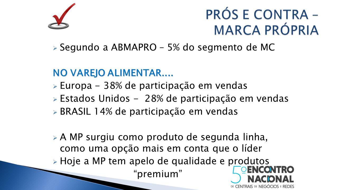  Segundo a ABMAPRO – 5% do segmento de MC NO VAREJO ALIMENTAR....