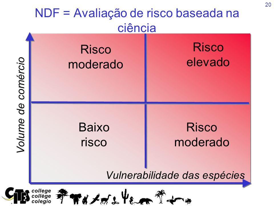 20 Baixo risco Risco moderado NDF = Avaliação de risco baseada na ciência Vulnerabilidade das espécies Volume de comércio Risco elevado