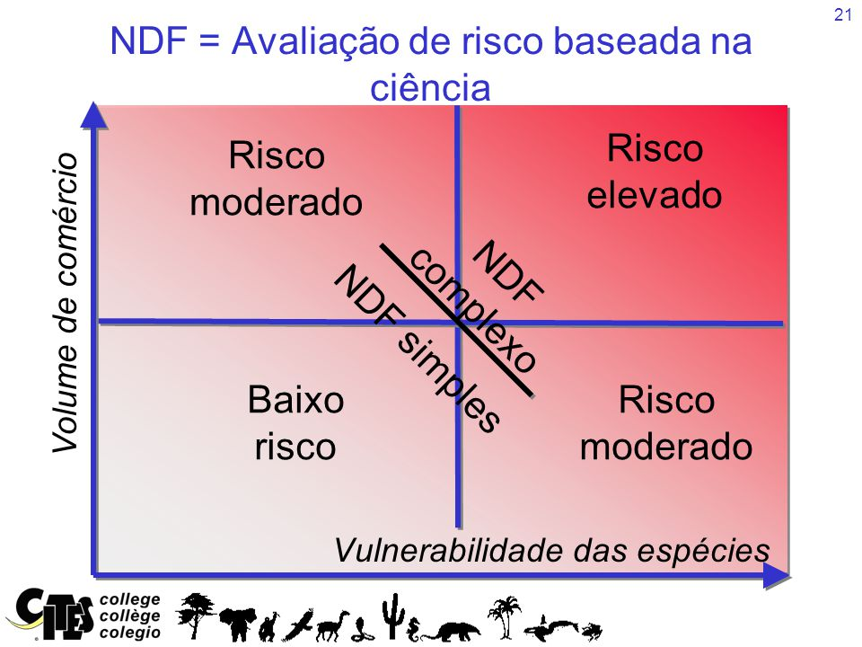 21 Baixo risco Risco moderado NDF = Avaliação de risco baseada na ciência Vulnerabilidade das espécies Volume de comércio Risco elevado NDF complexo NDF simples