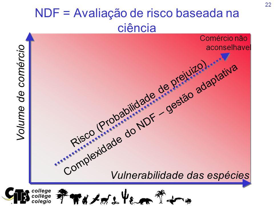 22 Revisão do Comércio significativo NDF = Avaliação de risco baseada na ciência Vulnerabilidade das espécies Volume de comércio Risco (Probabilidade de prejuizo) Complexidade do NDF – gestão adaptativa Comércio não aconselhavel