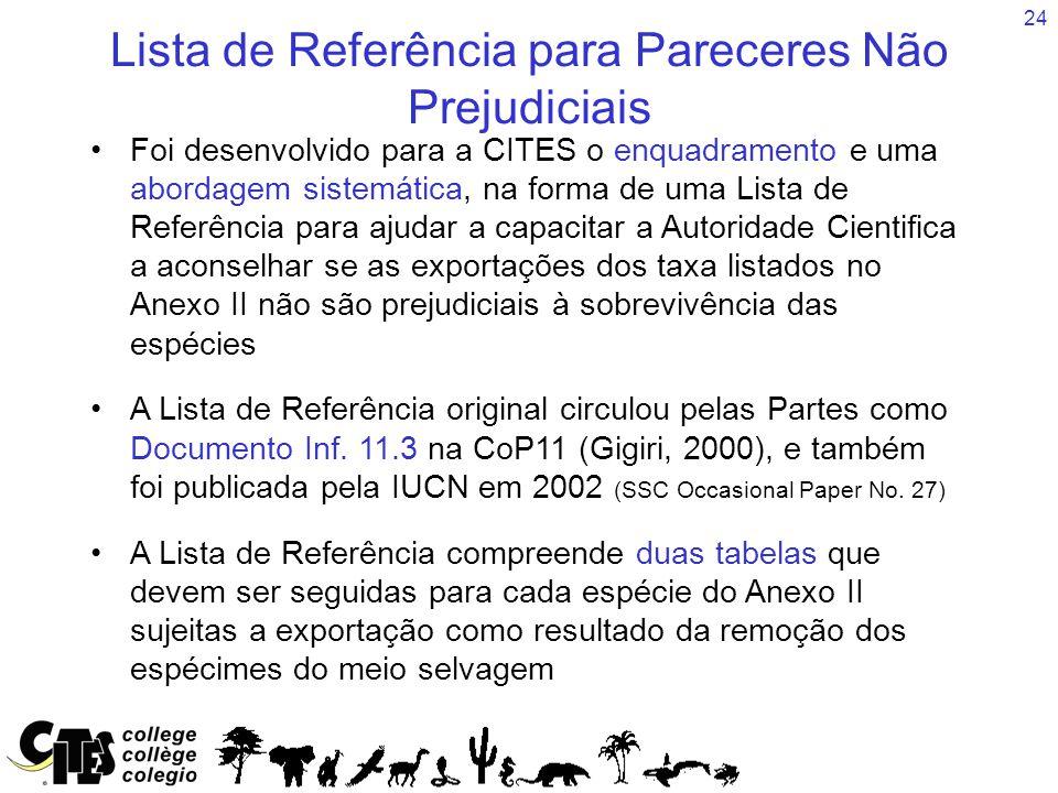 24 Lista de Referência para Pareceres Não Prejudiciais Foi desenvolvido para a CITES o enquadramento e uma abordagem sistemática, na forma de uma Lista de Referência para ajudar a capacitar a Autoridade Cientifica a aconselhar se as exportações dos taxa listados no Anexo II não são prejudiciais à sobrevivência das espécies A Lista de Referência original circulou pelas Partes como Documento Inf.
