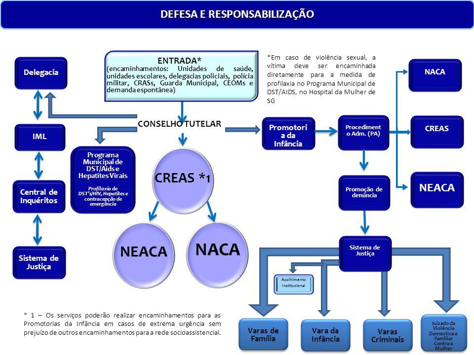 Promotori a da Infância NEACA NACA Delegacia Acolhimento Institucional ENTRADA* (encaminhamentos: Unidades de saúde, unidades escolares, delegacias po
