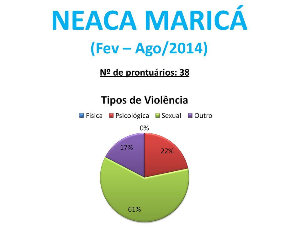 NEACA MARICÁ (Fev – Ago/2014) Nº de prontuários: 38
