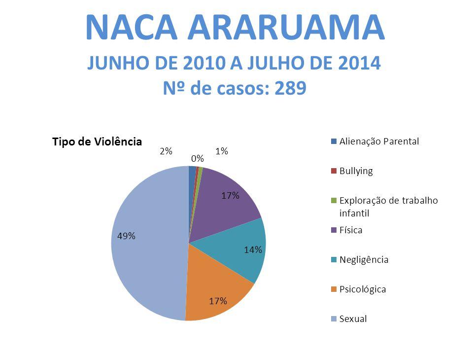 NACA ARARUAMA JUNHO DE 2010 A JULHO DE 2014 Nº de casos: 289