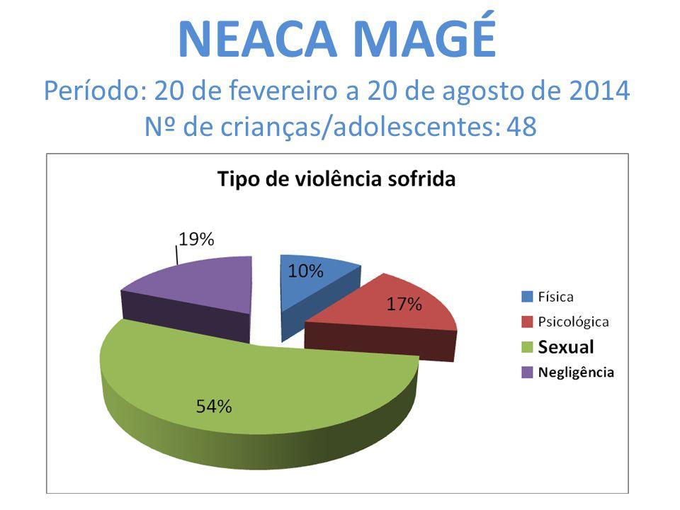 NEACA MAGÉ Período: 20 de fevereiro a 20 de agosto de 2014 Nº de crianças/adolescentes: 48