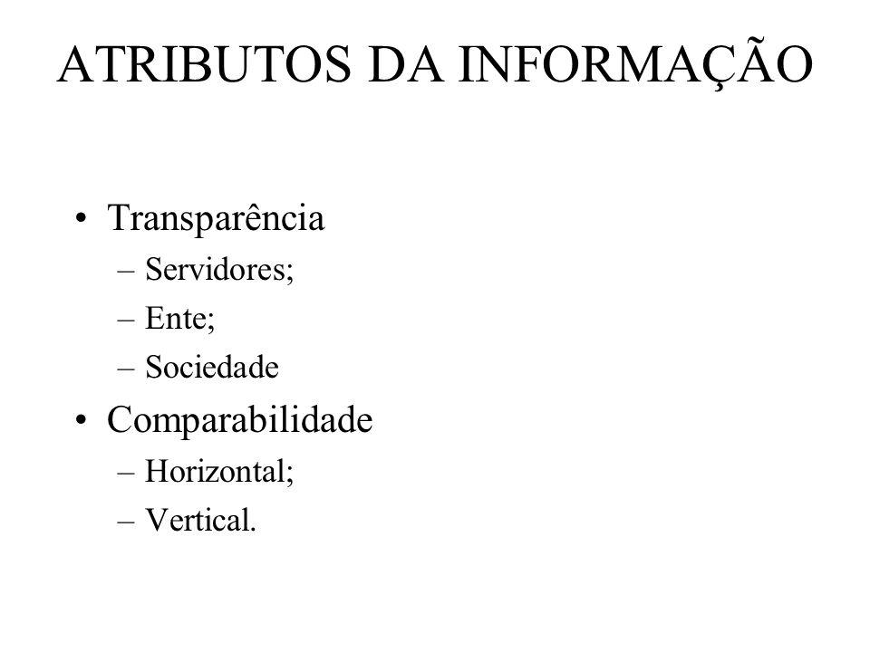 ATRIBUTOS DA INFORMAÇÃO Transparência –Servidores; –Ente; –Sociedade Comparabilidade –Horizontal; –Vertical.