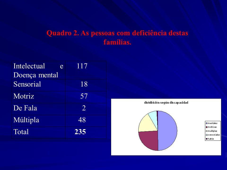 Intelectual e Doença mental 117 Sensorial 18 Motriz 57 De Fala 2 Múltipla 48 Total 235 Quadro 2.