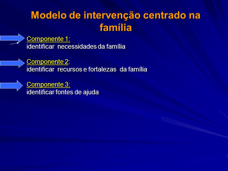 Modelo de intervenção centrado na família Componente 1: identificar necessidades da família Componente 2: identificar recursos e fortalezas da família Componente 3: identificar fontes de ajuda