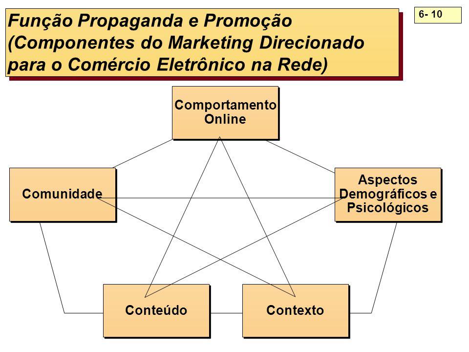 6- 10 Função Propaganda e Promoção (Componentes do Marketing Direcionado para o Comércio Eletrônico na Rede) Comunidade Comportamento Online Comportam
