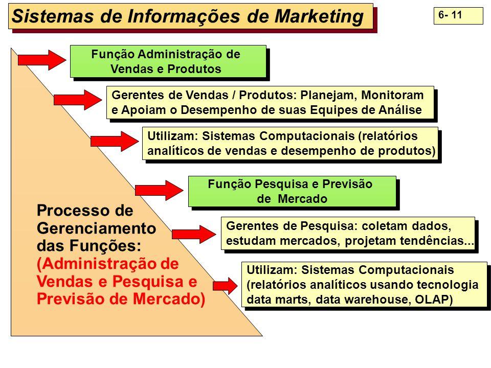 6- 11 Função Administração de Vendas e Produtos Função Administração de Vendas e Produtos Gerentes de Vendas / Produtos: Planejam, Monitoram e Apoiam