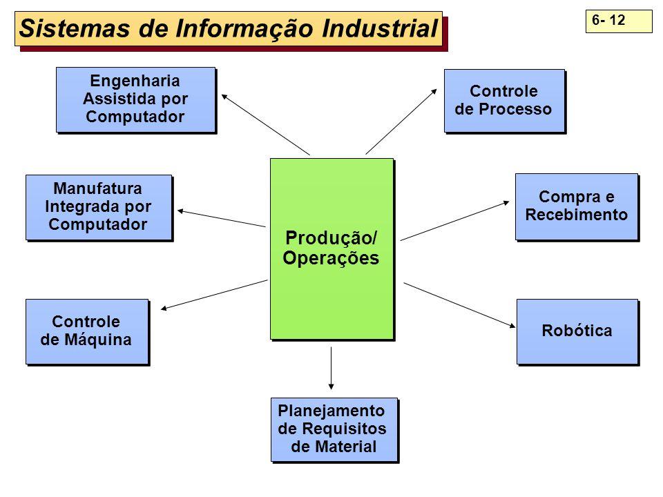 6- 12 Sistemas de Informação Industrial Produção/ Operações Produção/ Operações Engenharia Assistida por Computador Engenharia Assistida por Computado