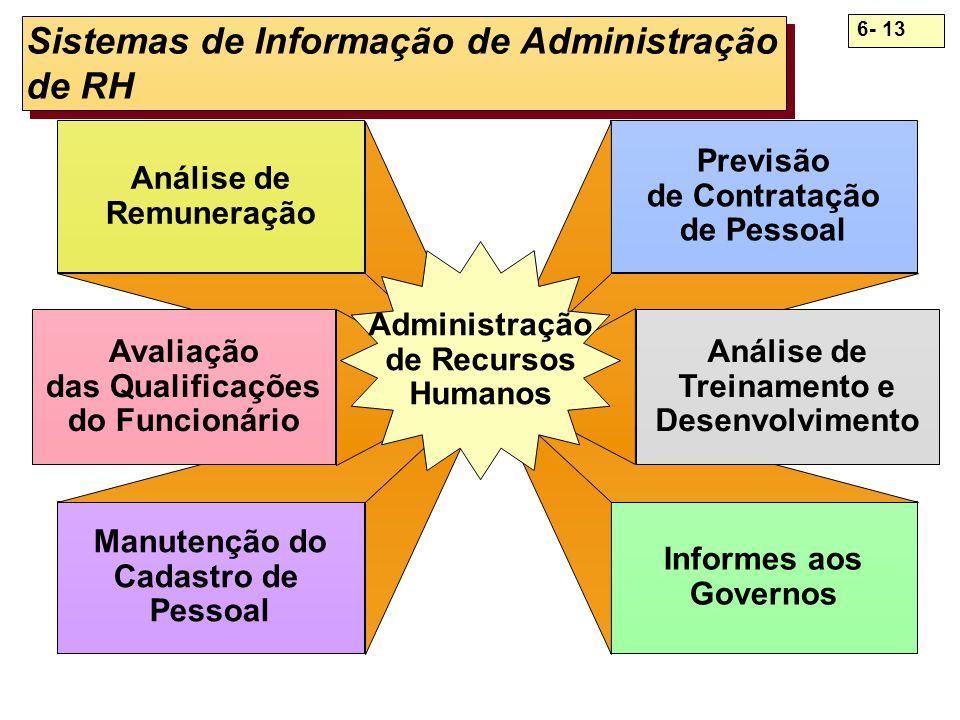 6- 13 Sistemas de Informação de Administração de RH Análise de Remuneração Manutenção do Cadastro de Pessoal Previsão de Contratação de Pessoal Inform