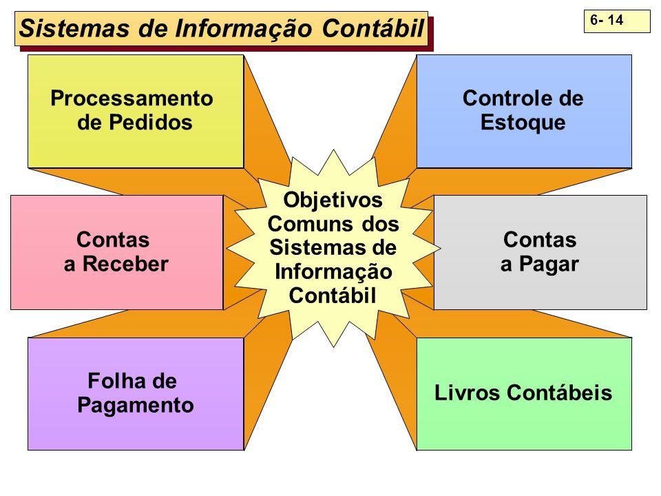 6- 14 Sistemas de Informação Contábil Processamento de Pedidos Folha de Pagamento Controle de Estoque Livros Contábeis Contas a Receber Contas a Pagar