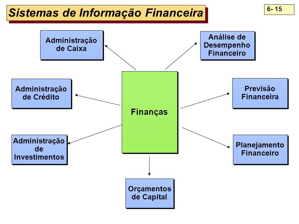 6- 15 Sistemas de Informação Financeira Finanças Administração de Caixa Administração de Caixa Análise de Desempenho Financeiro Análise de Desempenho