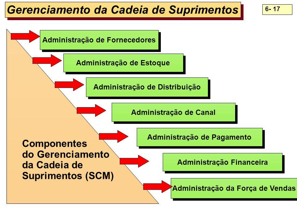 6- 17 Administração de Fornecedores Administração de Estoque Administração de Distribuição Administração de Canal Administração de Pagamento Administr