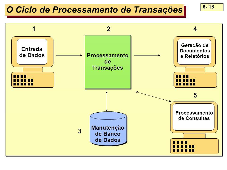 6- 18 O Ciclo de Processamento de Transações Manutenção de Banco de Dados Processamento de Transações Processamento de Transações Entrada de Dados Ger