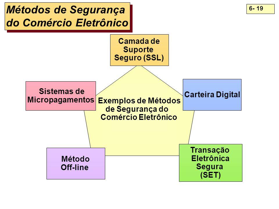 6- 19 Sistemas de Micropagamentos Camada de Suporte Seguro (SSL) Carteira Digital Transação Eletrônica Segura (SET) Método Off-line Exemplos de Método