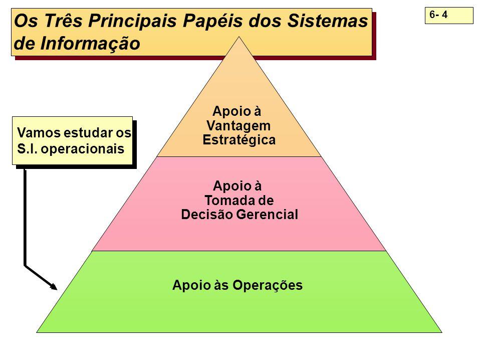 6- 4 Os Três Principais Papéis dos Sistemas de Informação Apoio à Vantagem Estratégica Apoio à Tomada de Decisão Gerencial Apoio às Operações Vamos es