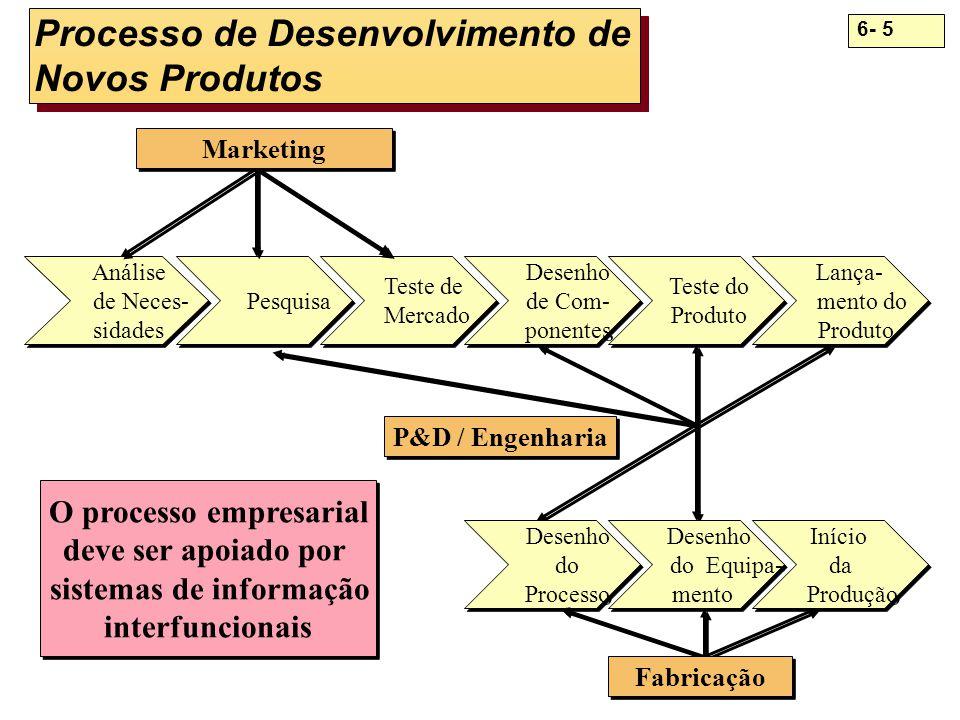 6- 5 Processo de Desenvolvimento de Novos Produtos Análise de Neces- sidades Análise de Neces- sidades Pesquisa Teste de Mercado Teste de Mercado Dese
