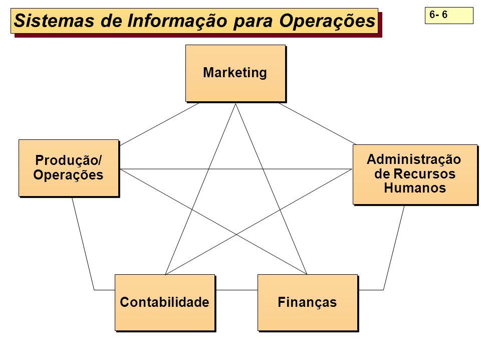 6- 6 Sistemas de Informação para Operações Produção/ Operações Produção/ Operações Marketing Administração de Recursos Humanos Administração de Recurs