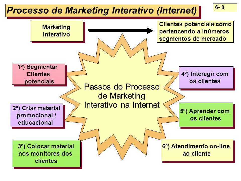 6- 8 Processo de Marketing Interativo (Internet) Passos do Processo de Marketing Interativo na Internet 6º) Atendimento on-line ao cliente 6º) Atendim