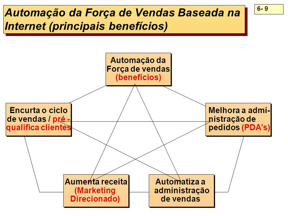 6- 9 Automação da Força de Vendas Baseada na Internet (principais benefícios) Encurta o ciclo de vendas / pré - qualifica clientes Encurta o ciclo de