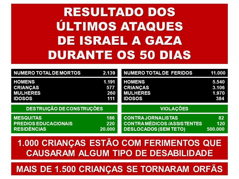 RESULTADO DOS ÚLTIMOS ATAQUES DE ISRAEL A GAZA DURANTE OS 50 DIAS NUMERO NUMERO TOTAL DE MORTOS 2.139 HOMENS 1.191 CRIANÇAS 577 MULHERES 260 IDOSOS 11