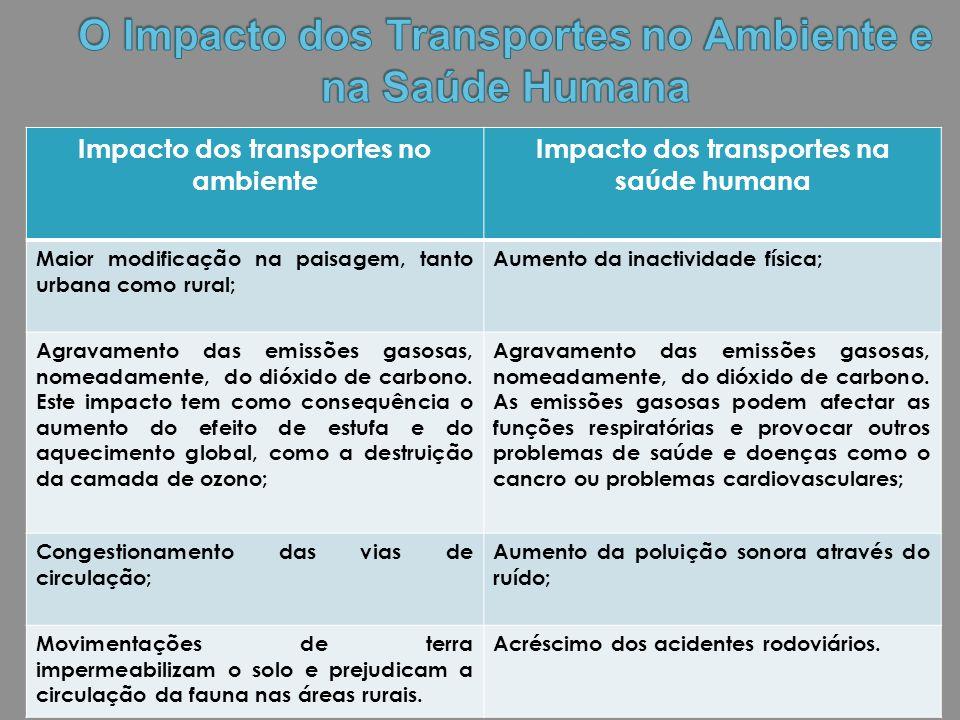 Impacto dos transportes no ambiente Impacto dos transportes na saúde humana Maior modificação na paisagem, tanto urbana como rural; Aumento da inactiv