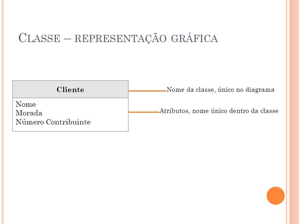 C LASSE – REPRESENTAÇÃO GRÁFICA Cliente Nome Morada Número Contribuinte Nome da classe, único no diagrama Atributos, nome único dentro da classe