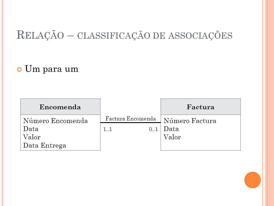 R ELAÇÃO – CLASSIFICAÇÃO DE ASSOCIAÇÕES Um para um Encomenda Número Encomenda Data Valor Data Entrega Factura Número Factura Data Valor Factura Encomenda 1..10..1