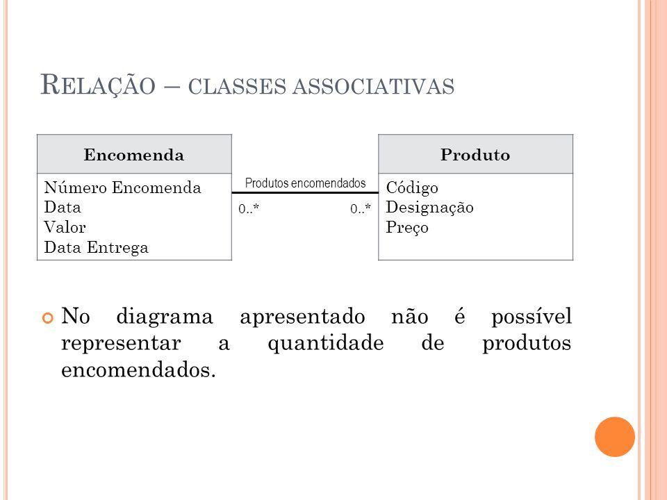R ELAÇÃO – CLASSES ASSOCIATIVAS No diagrama apresentado não é possível representar a quantidade de produtos encomendados.