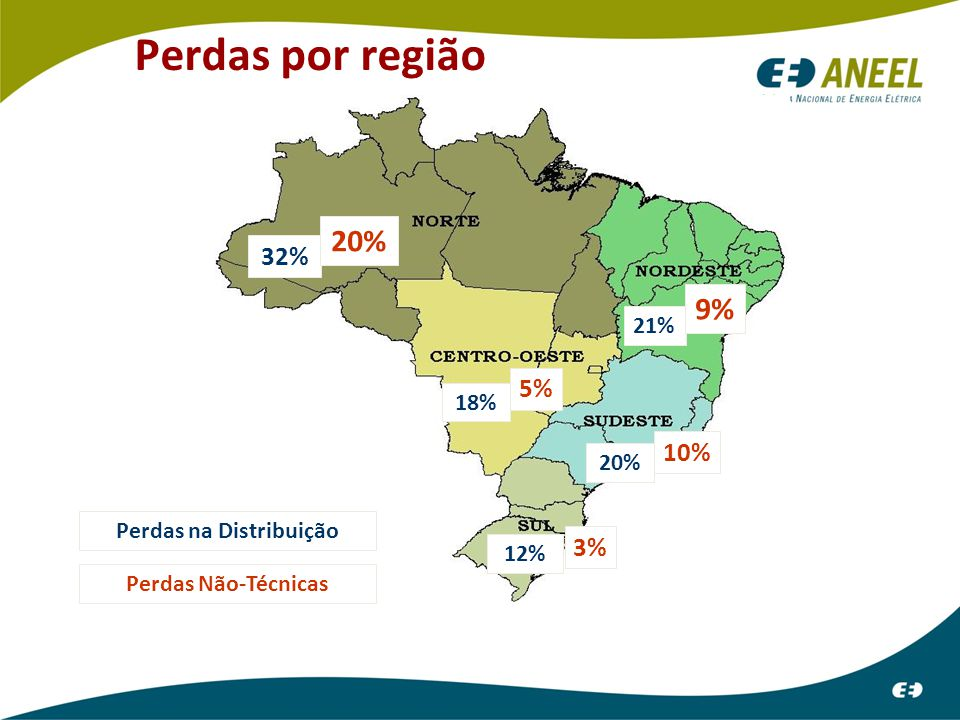 Perdas por região 32% 20% 21% 9% 18% 5% 20% 10% 12% 3% Perdas na Distribuição Perdas Não-Técnicas