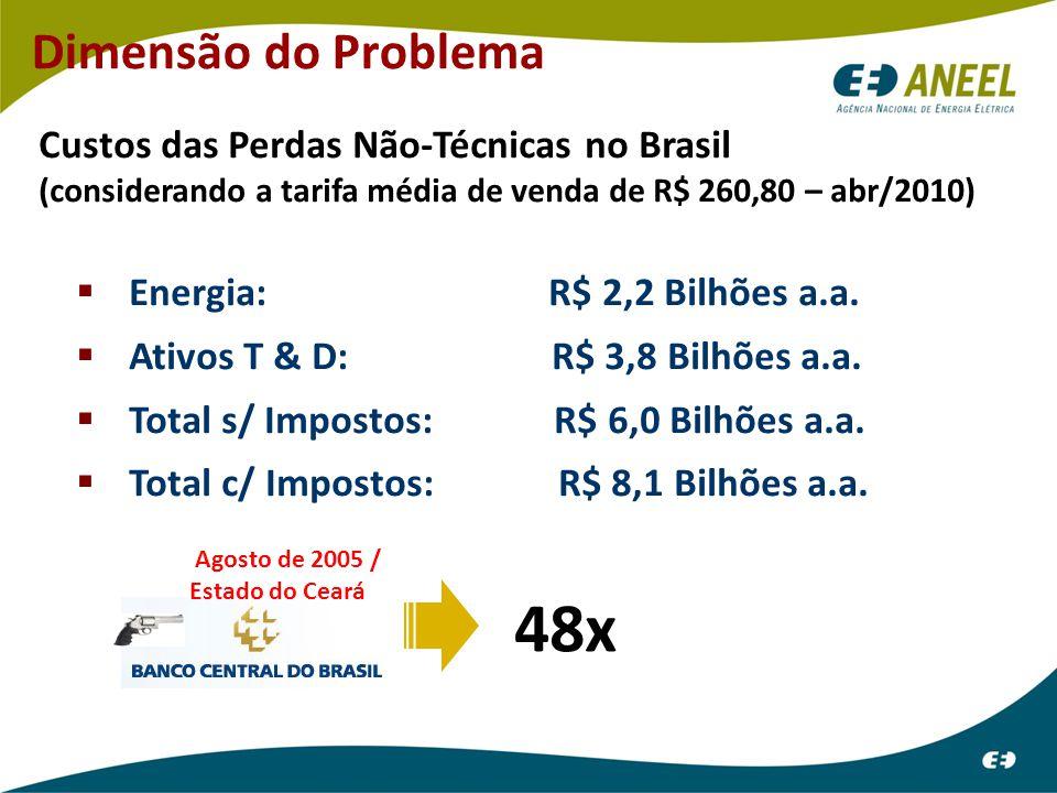 Dimensão do Problema Custos das Perdas Não-Técnicas no Brasil (considerando a tarifa média de venda de R$ 260,80 – abr/2010)  Energia: R$ 2,2 Bilhões a.a.