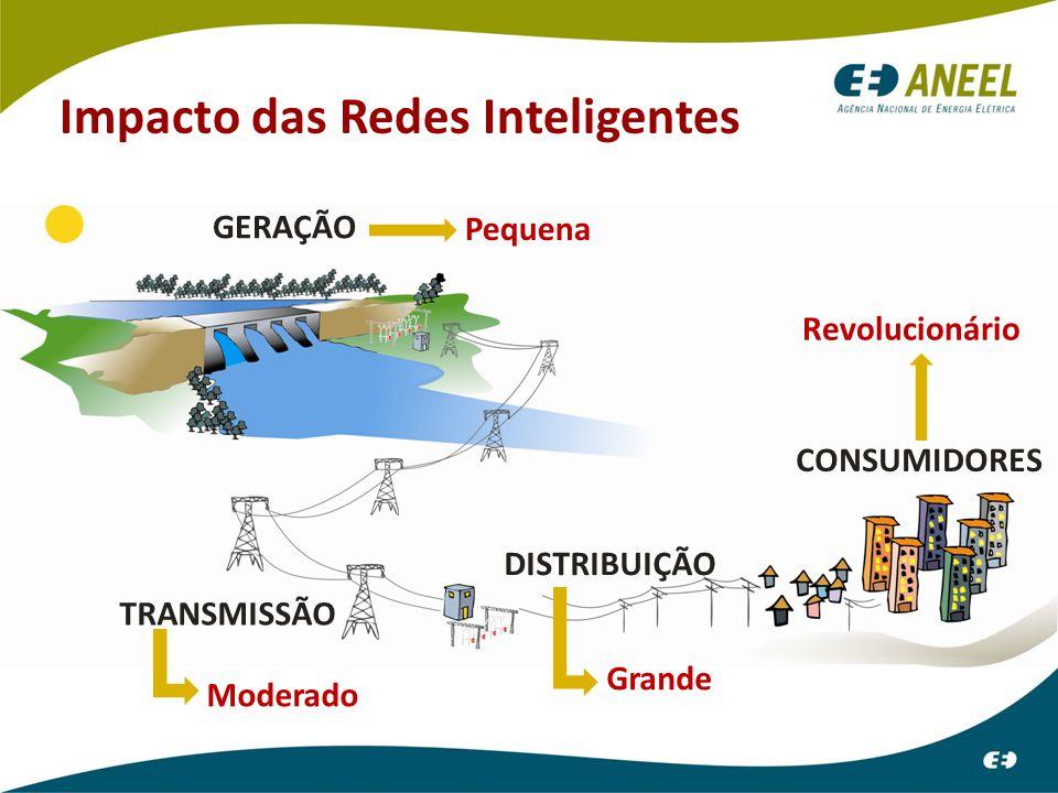 DISTRIBUIÇÃO GERAÇÃO TRANSMISSÃO CONSUMIDORES Impacto das Redes Inteligentes Pequena Moderado Grande Revolucionário