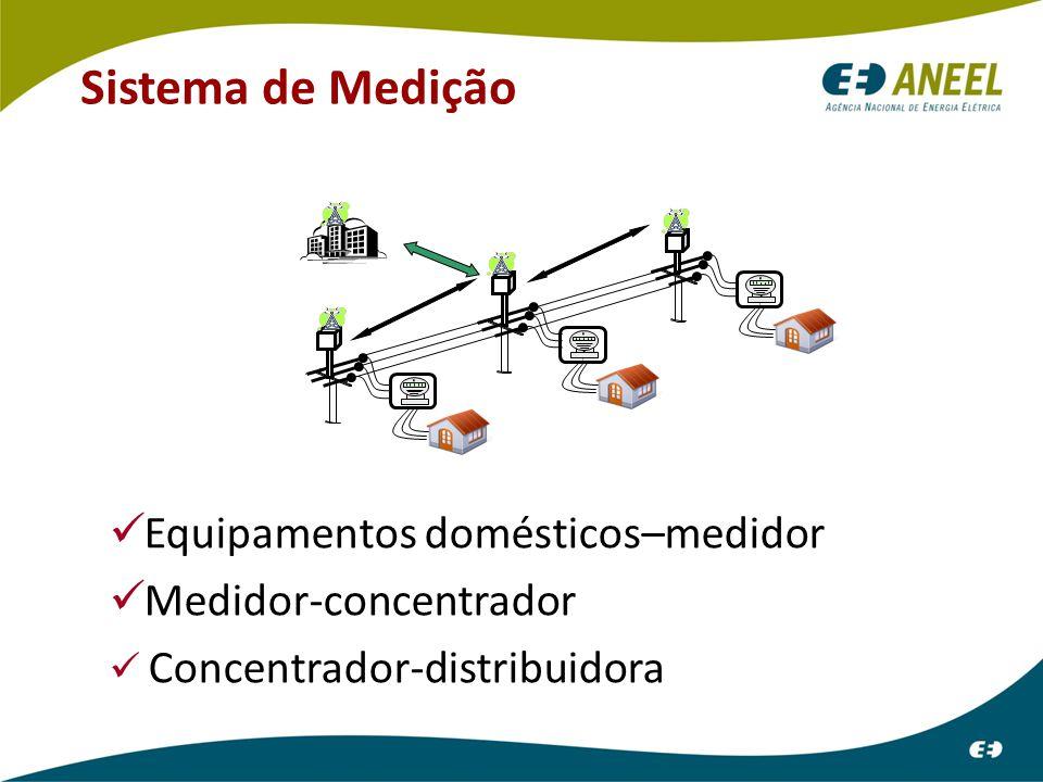 Sistema de Medição Equipamentos domésticos–medidor Medidor-concentrador Concentrador-distribuidora LCLC LCLC