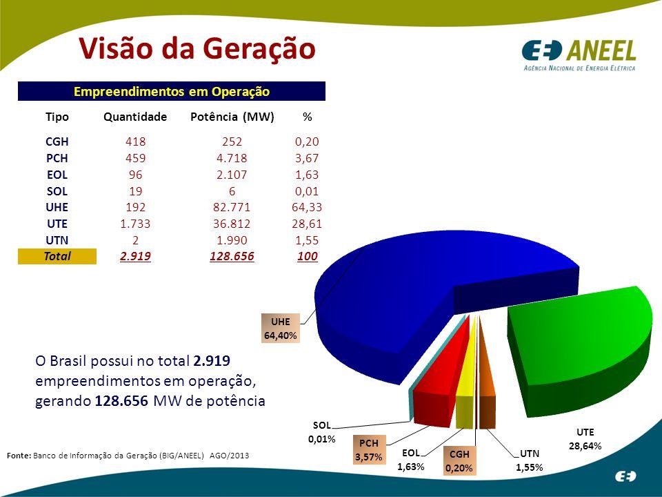 Empreendimentos em Operação TipoQuantidadePotência (MW)% CGH4182520,20 PCH4594.7183,67 EOL962.1071,63 SOL1960,01 UHE19282.77164,33 UTE1.73336.81228,61 UTN21.9901,55 Total2.919128.656100 Visão da Geração Fonte: Banco de Informação da Geração (BIG/ANEEL) AGO/2013 O Brasil possui no total 2.919 empreendimentos em operação, gerando 128.656 MW de potência